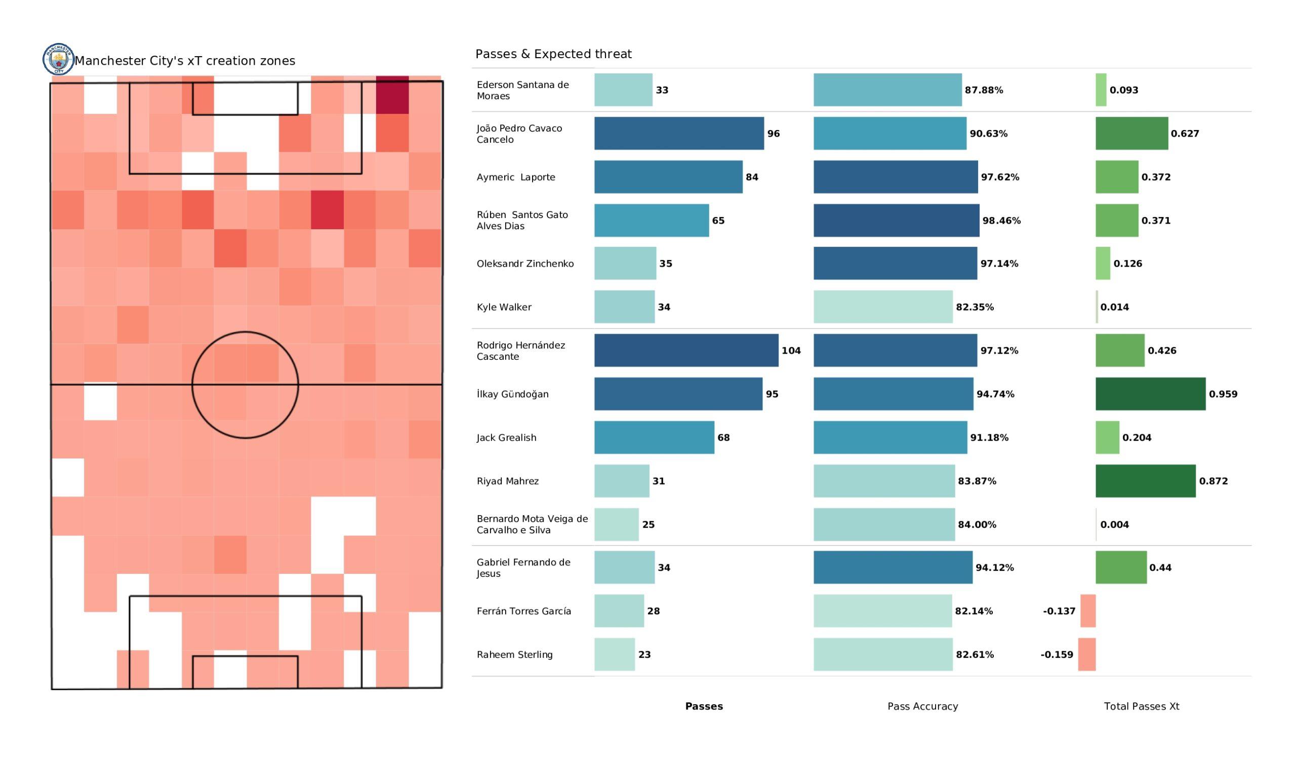 Premier League 2021/22: Man City vs Arsenal - stats