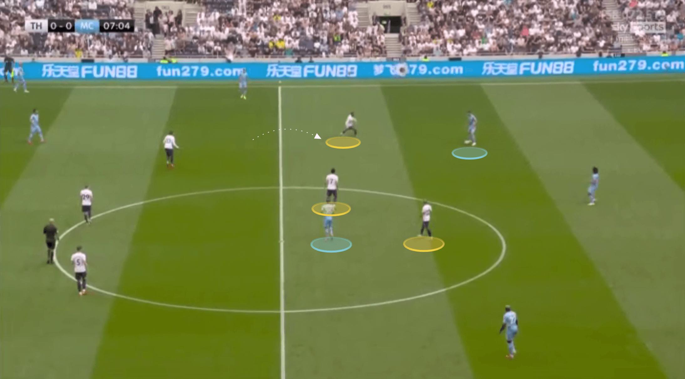 EPL 2021: Tottenham vs Man City - tactical analysis tactics