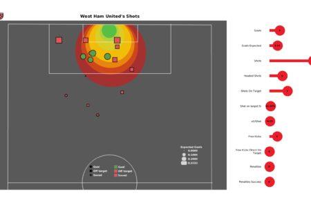 Premier League stats - West Ham vs Leicester