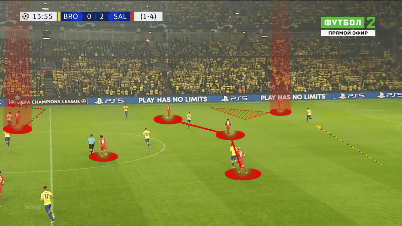 UEFA Champions League 2021/22: Brondby vs RB Salzburg - tactical analysis - tactics
