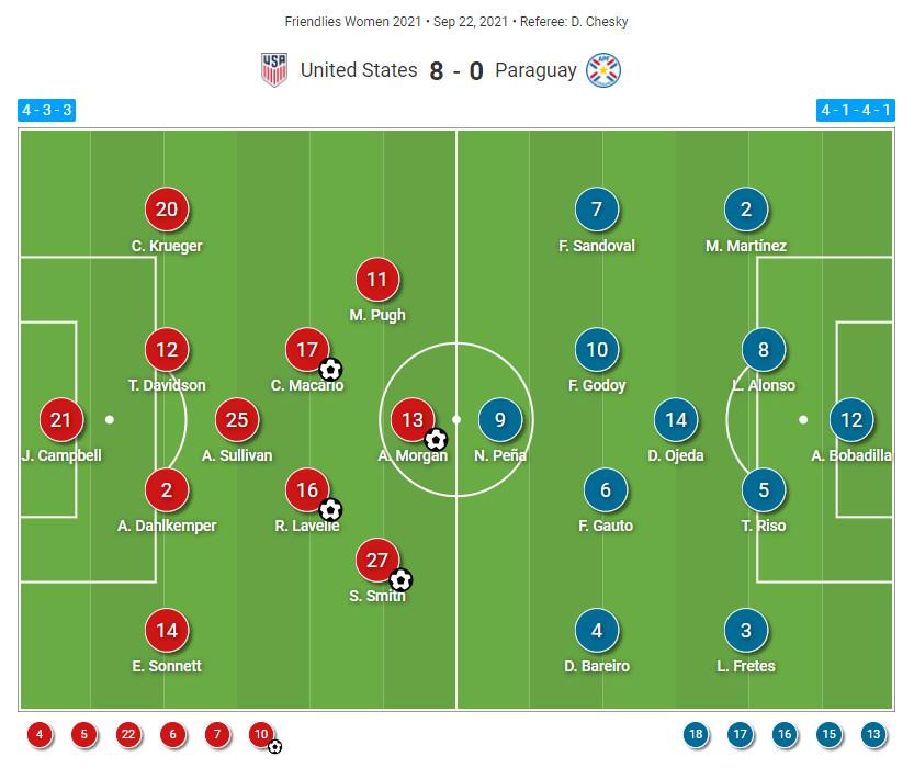 USWNT vs Paraguay Women - tactical analysis tactics