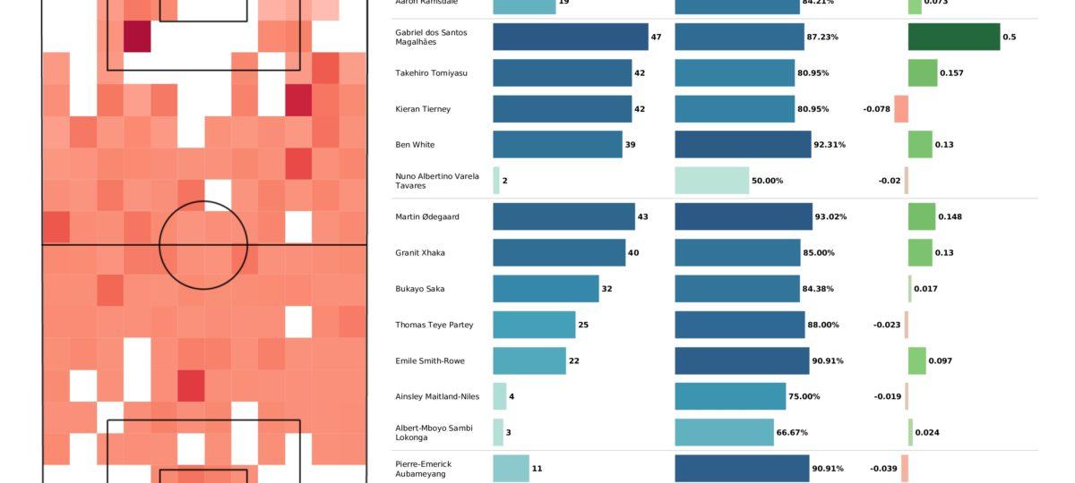 Premier League 2021/22: Arsenal vs Spurs stats