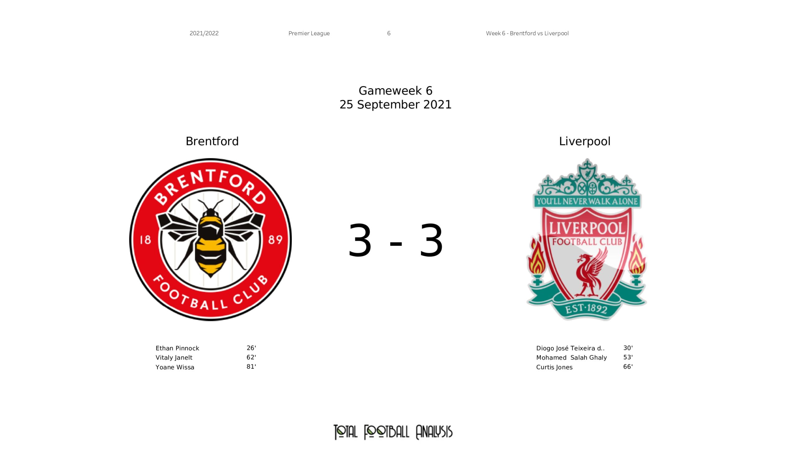 Premier League 2021/22: Brentford vs Liverpool stats