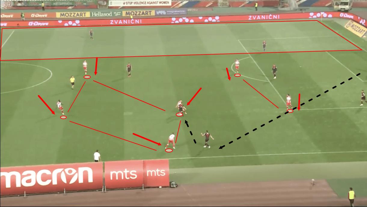 dejan-stankovic-at-crvena-zvezda-202122-tactical-analysis-tactics