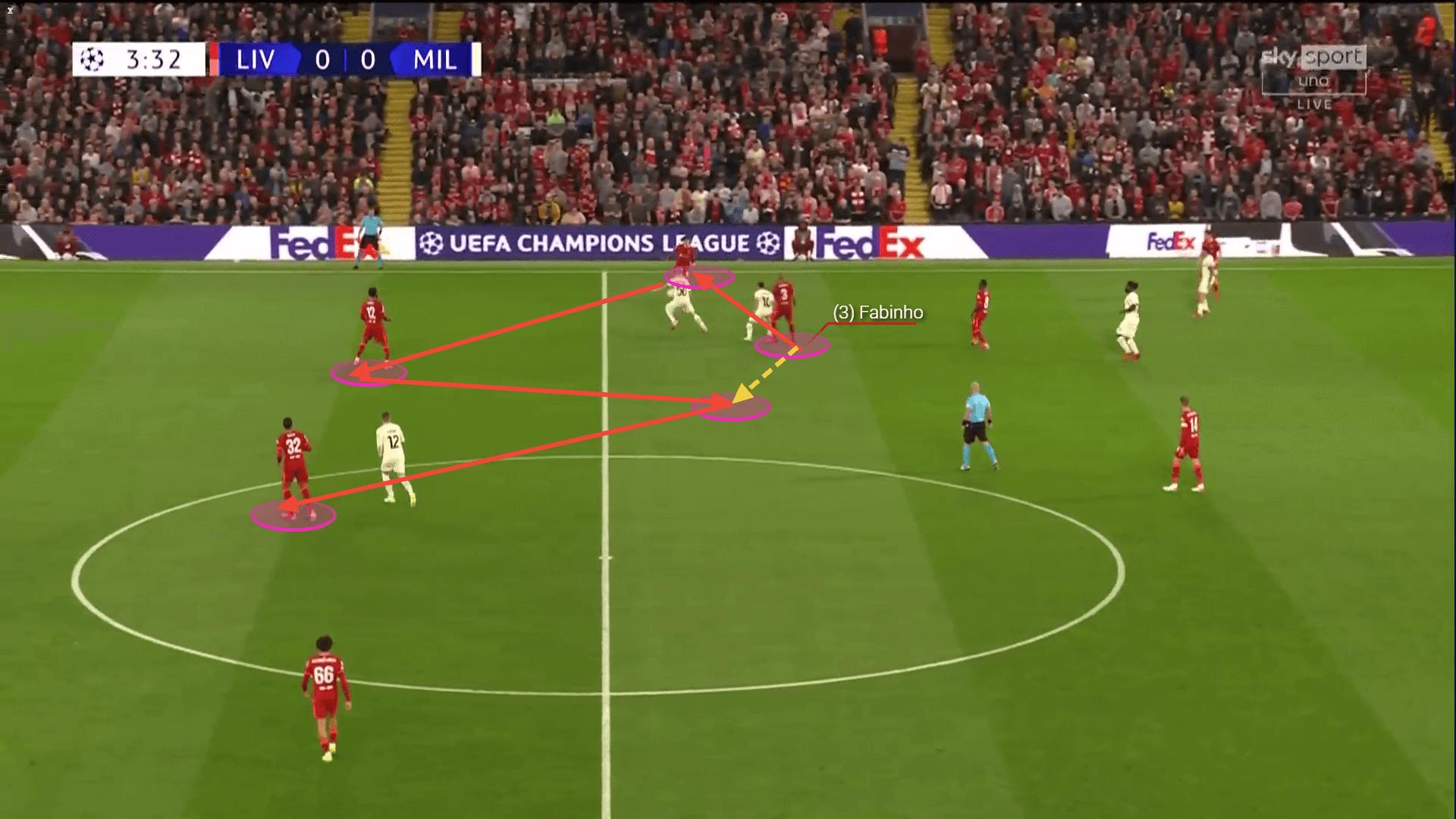Champions League 2021/22: Milan vs Liverpool - tactical analysis tactics