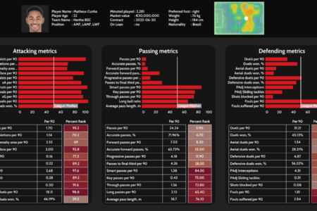 Matheus Cunha 2021/22 scout report tactical analysis tactics