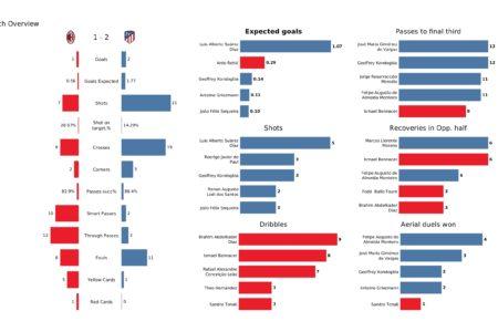 UEFA Champions League 2021/22: Milan vs Atletico Madrid - tactical analysis stats