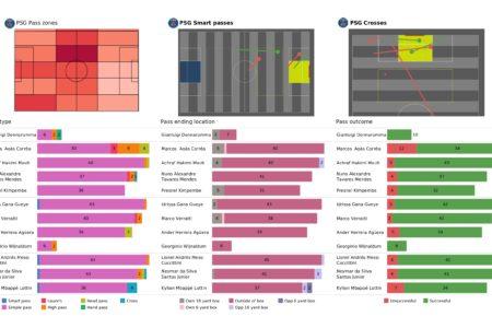 UEFA Champions League 2021/22: PSG vs Man City tactical analysis and stats