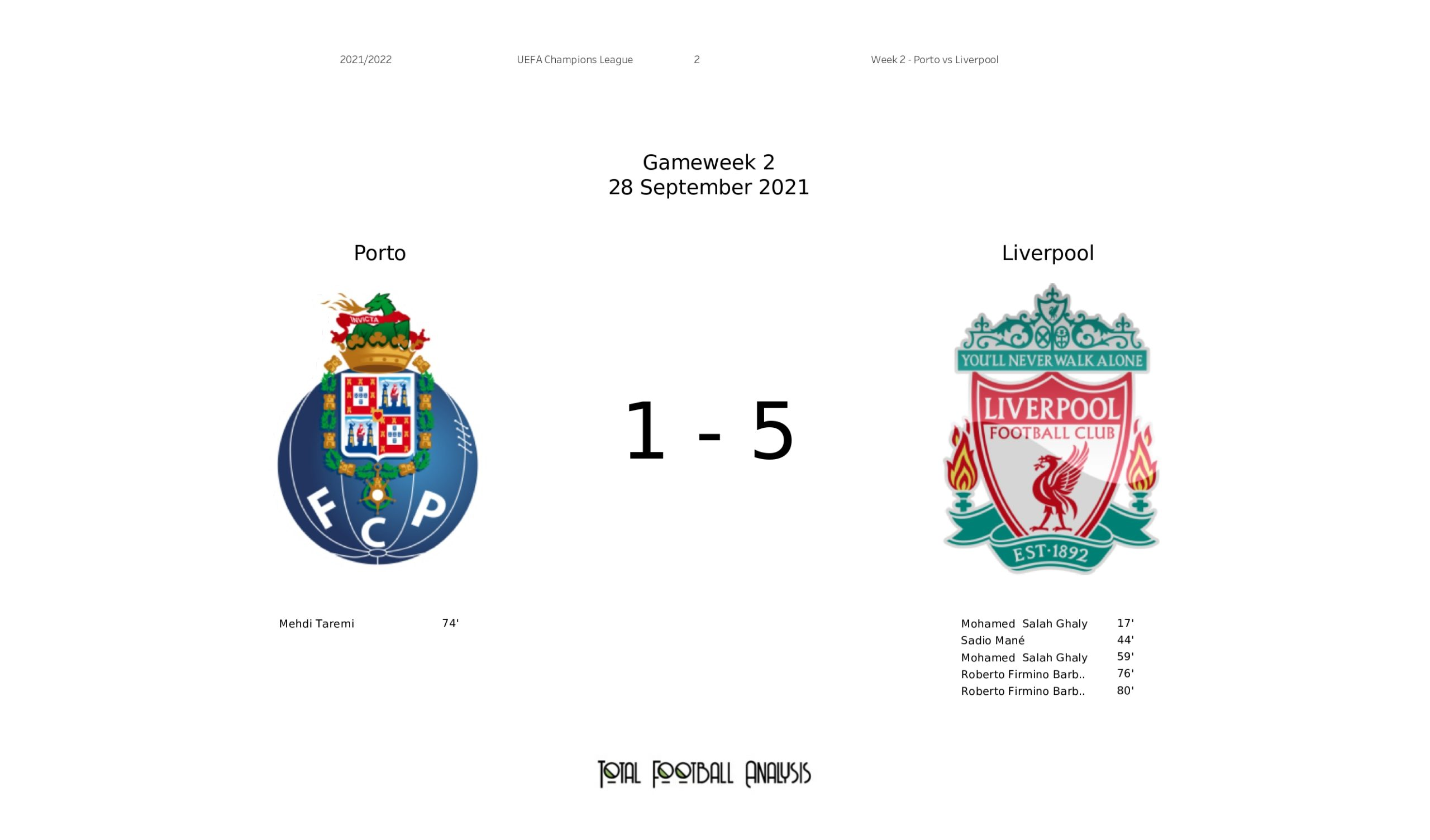 UEFA Champions League: Porto vs Liverpool - tactical analysis and stats