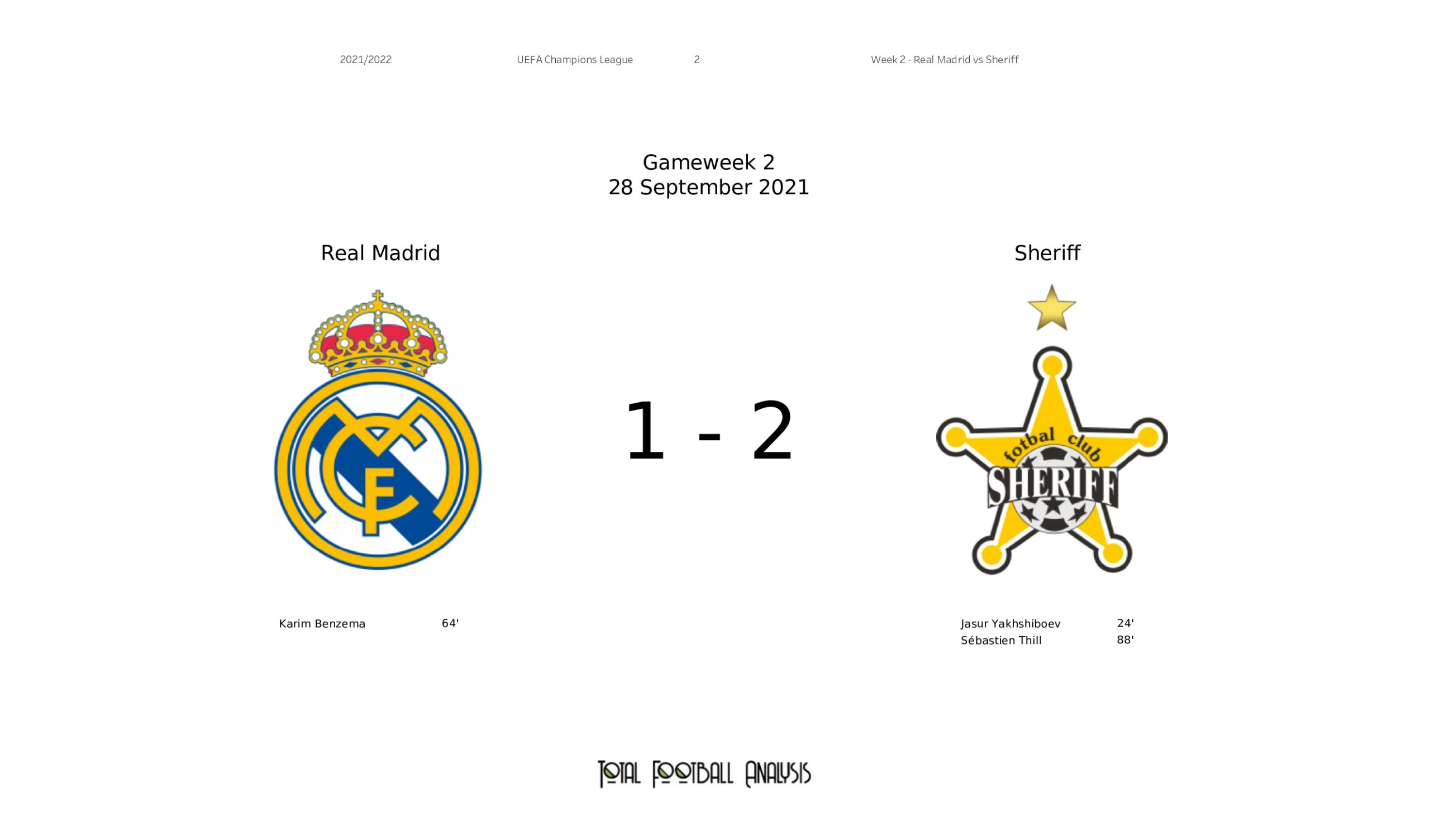 UEFA Champions League 2021/22: Real Madrid vs Sheriff - tactical analysis stats