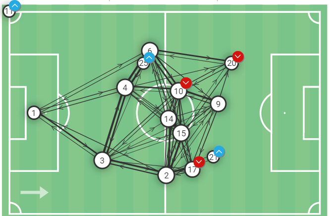 How Real Madrid unlocked Inter's incredible defensive structure - tactical analysis
