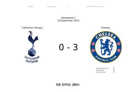 Premier League 2021/22: Tottenham vs Chelsea stats