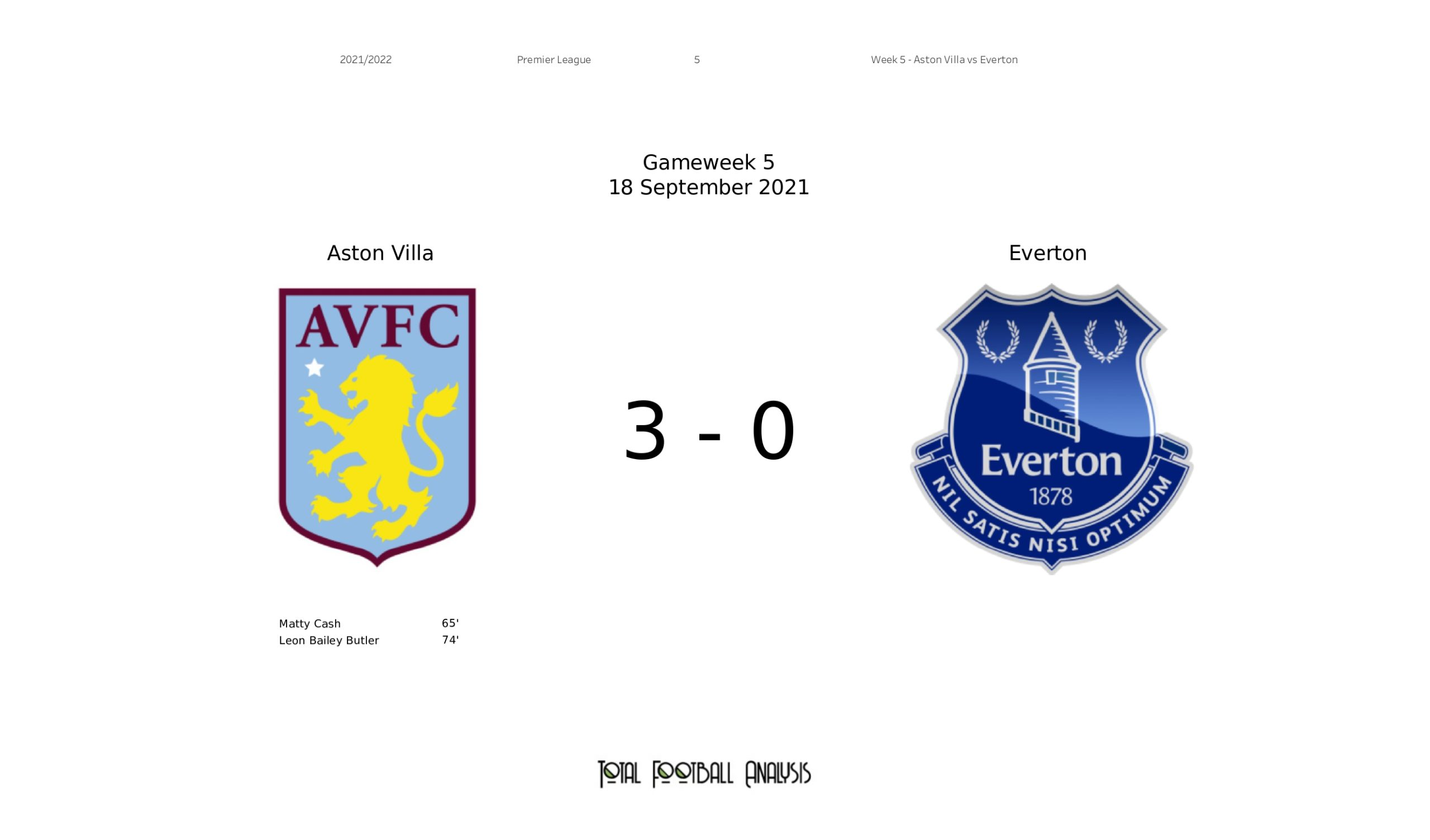 Premier League 2021/22: Aston Villa vs Everton stats