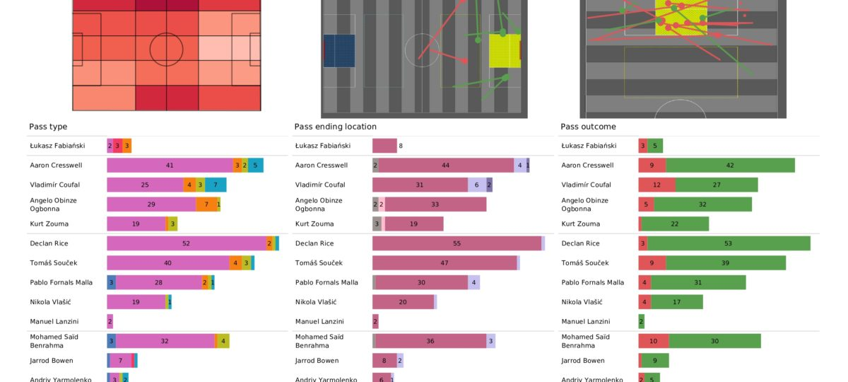 Premier League 2021/22: West Ham vs Man United - stats pack gallery