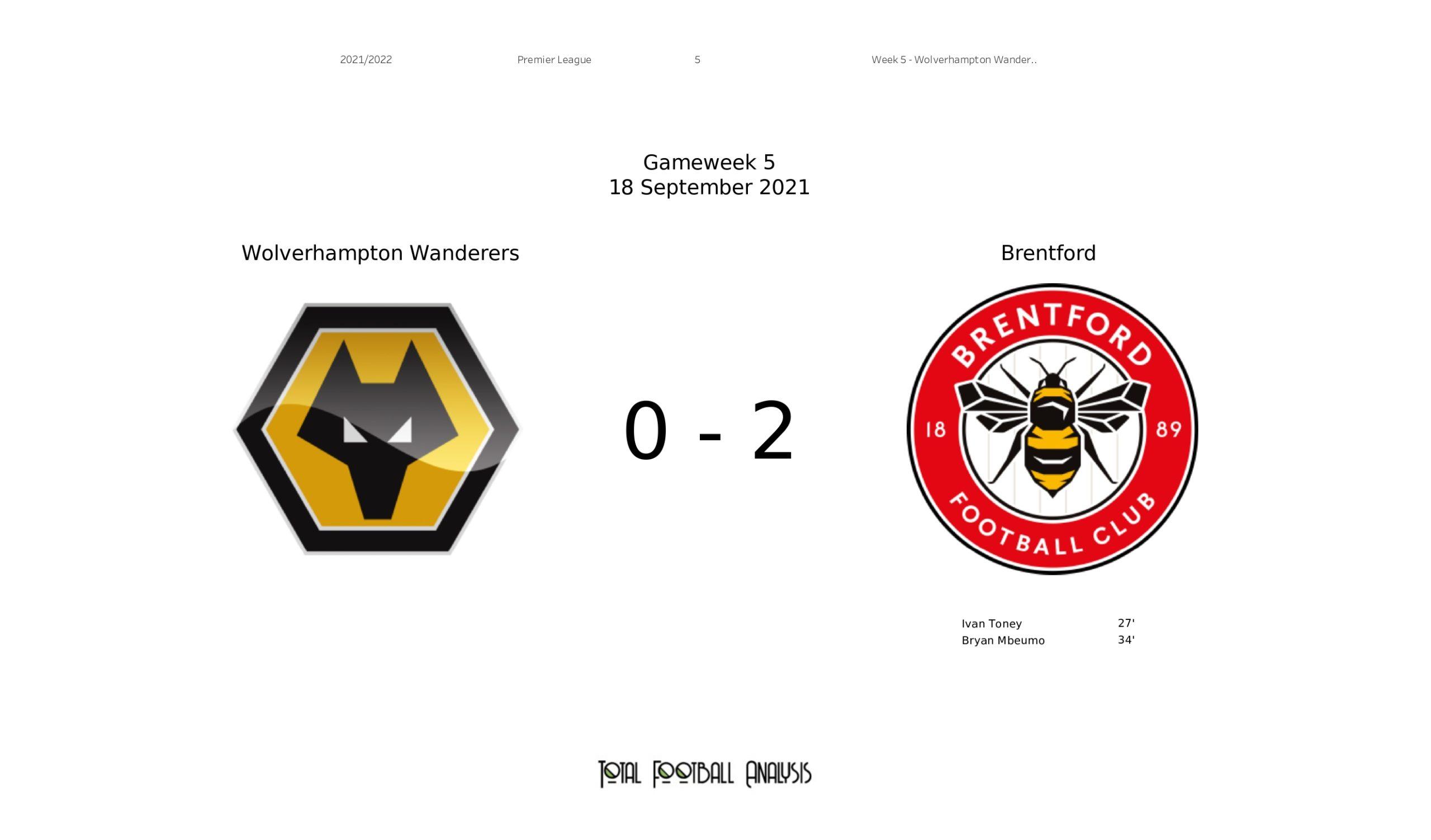 Premier League 2021/22: Wolves vs Brentford - stats
