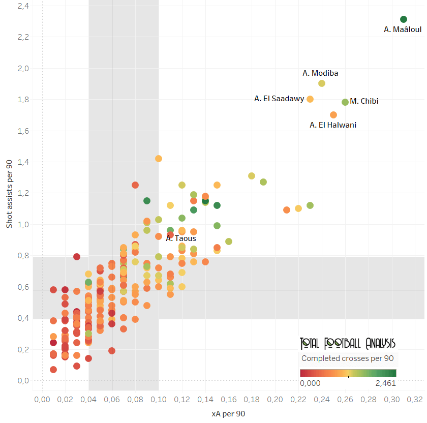 Best full-backs in the top-5 African Leagues - data analysis statistics