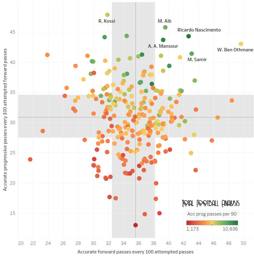 best centre-backs in the top-5 African leagues data analysis statistics
