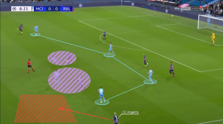 UEFA Champions League 2021/22: Manchester City vs RB Leipzig - tactical analysis - tactics