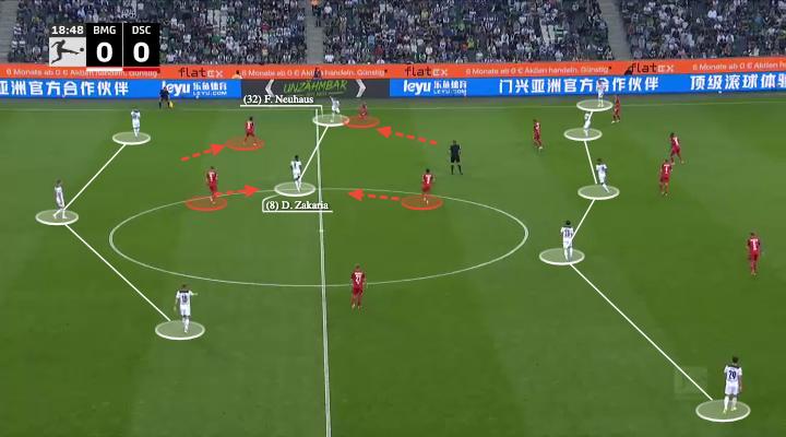 Borussia Monchengladbach: Adi Hutter's back three - scout report - tactical analysis - tactics