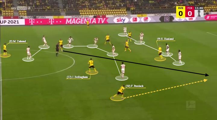 Marco Rose at Borussia Dortmund 2021/22 - tactical analysis - tactics