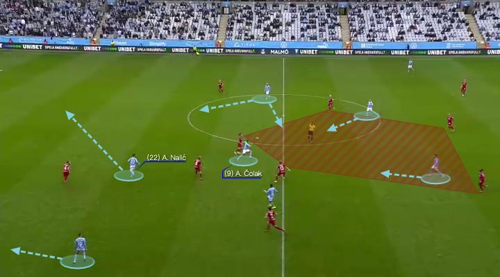 Allsvenskan 2021: Malmo FF vs Djurgardens IF - tactical analysis - tactics
