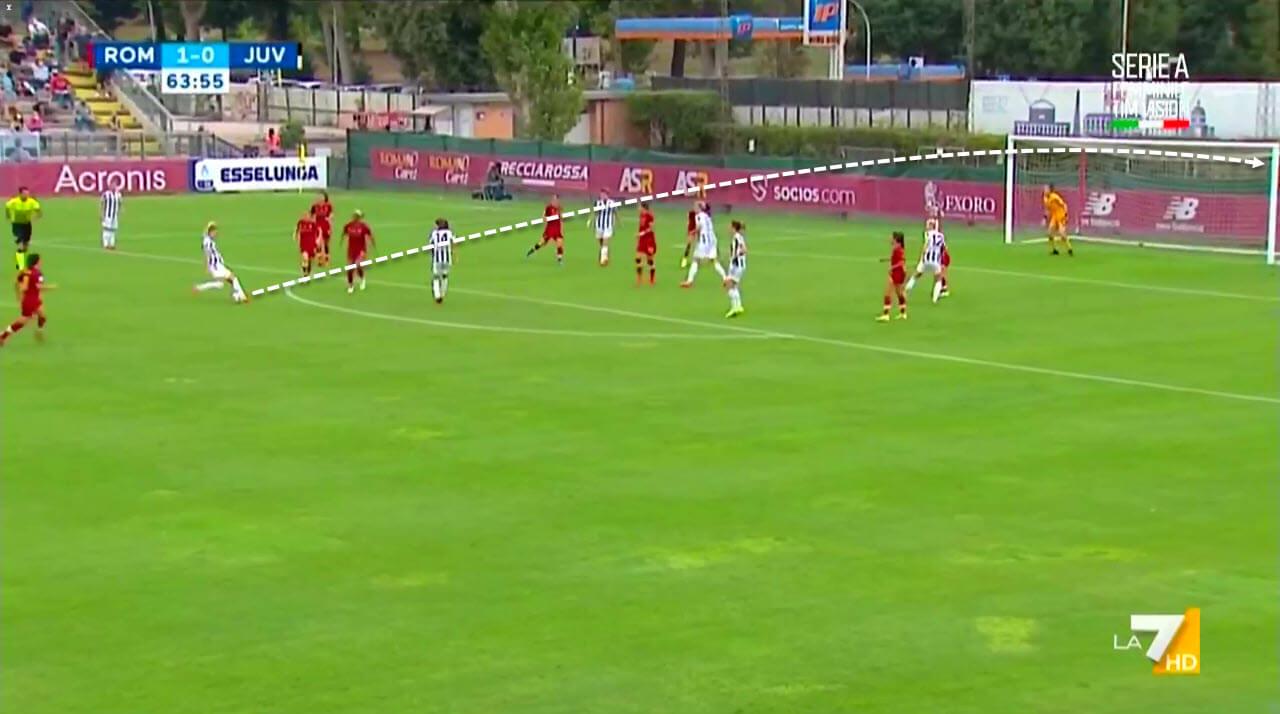 Serie A Women 2021/2022: Roma Women vs Juventus Women - tactical analysis tactics