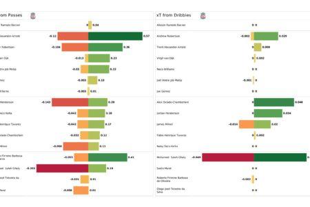 UEFA Champions League 2021/22: Atletico Madrid vs Liverpool - post-match data viz and stats