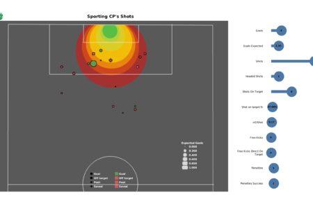 UEFA Champions League 2021/22: Besiktas vs Sporting - post-match data viz and stats