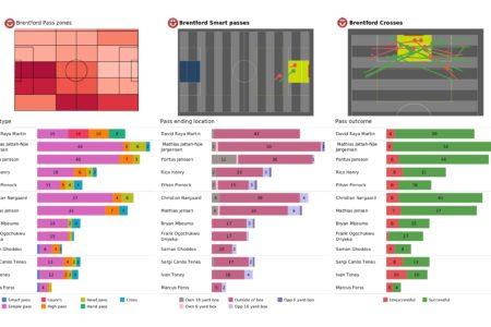 Premier League 2021/22: Brentford vs Chelsea - post-match data viz and stats