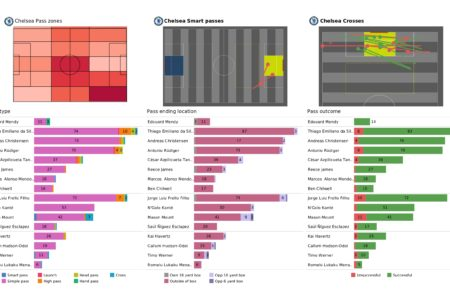 UEFA Champions League 2021/22: Chelsea vs Malmo - post-match data viz and stats