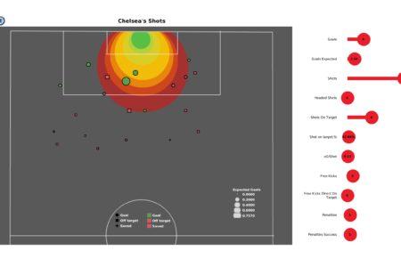 Premier League 2021/22: Chelsea vs Norwich - post-match data viz and stats