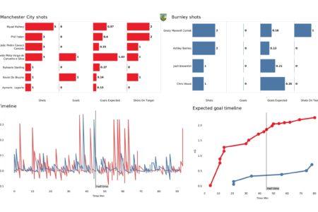 Premier League 2021/22: Man City vs Burnley - post-match data viz and stats
