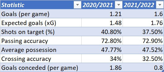 West Ham United Women 2021/2022: Their improvement under Olli Harder - scout report - tactical analysis tactics