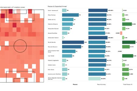 UEFA Champions League 2021/22: Inter vs Sheriff - post-match data viz and stats