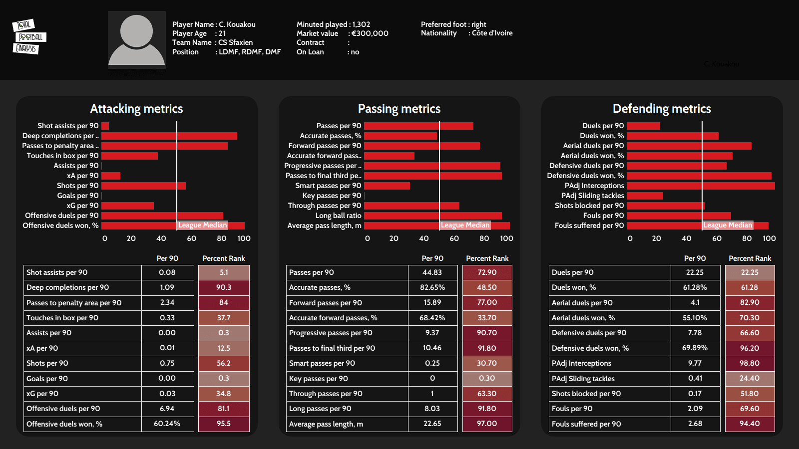 Best U23 players in the top-5 African leagues data analysis statistics