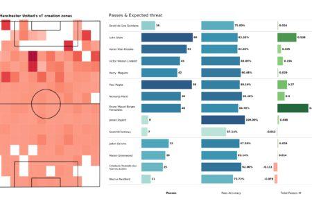 Premier League 2021/22: Leicester vs Man United - post-match data viz and stats