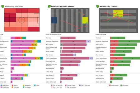 Premier League 2021/22: Norwich vs Brighton - post-match data viz and stats