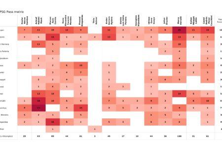 UEFA Champions League 2021/22: PSG vs RB Leipzig - post-match data viz and stats