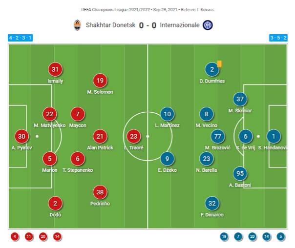 UEFA Champions League 2021/2022 : Inter Milan vs Shakhtar Donetsk - tactical analysis tactics