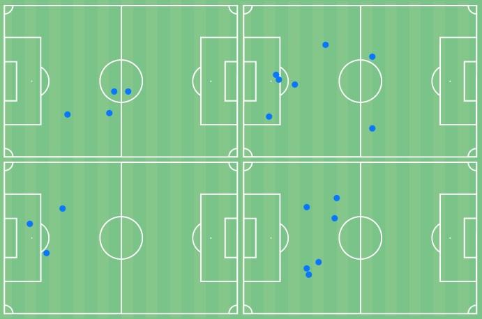 Arnau Casas 2021/22 - scout report - tactical analysis - tactics