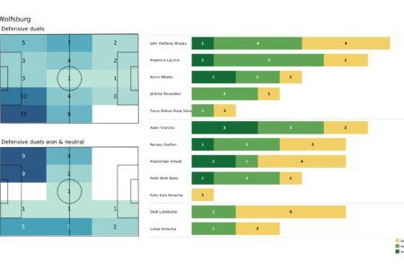 UEFA Champions League 2021/22: Salzburg vs Wolfsburg - post-match data viz and stats