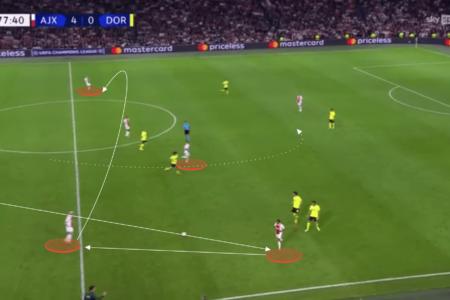 UEFA Champions League - Ajax vs Borussia Dortmund - tactical analysis tactics