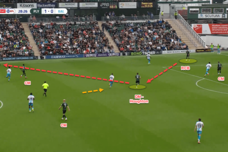 How Ryan Lowe has managed to blend direct and possession-based football to make Plymouth Argyle title contenders - tactical analysis
