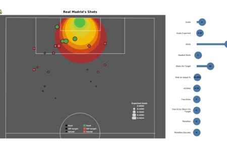 UEFA Champions League 2021/22: Shakhtar vs Real Madrid - post-match data viz and stats