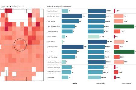 Premier League 2021/22: Watford vs Liverpool - post-match data viz and stats