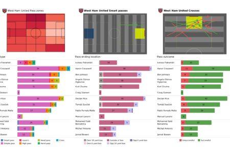 Premier League 2021/22: West Ham vs Spurs - post-match data viz and stats