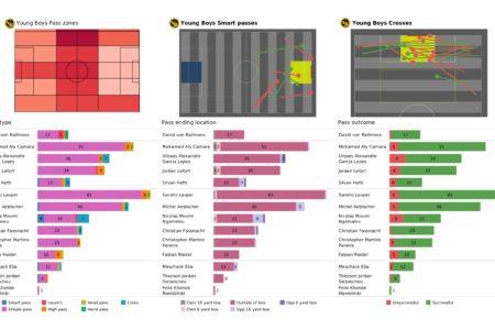 UEFA Champions League 2021/22: Young Boys vs Villarreal - post-match data viz and stats