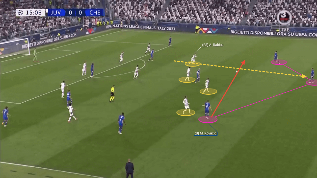 The PPDA says it all: How Juventus gave away the initiative to succeed against Tuchel's Chelsea - tactical analysis tactics