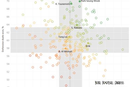 Finding the best full-backs in Asia - data analysis statistics
