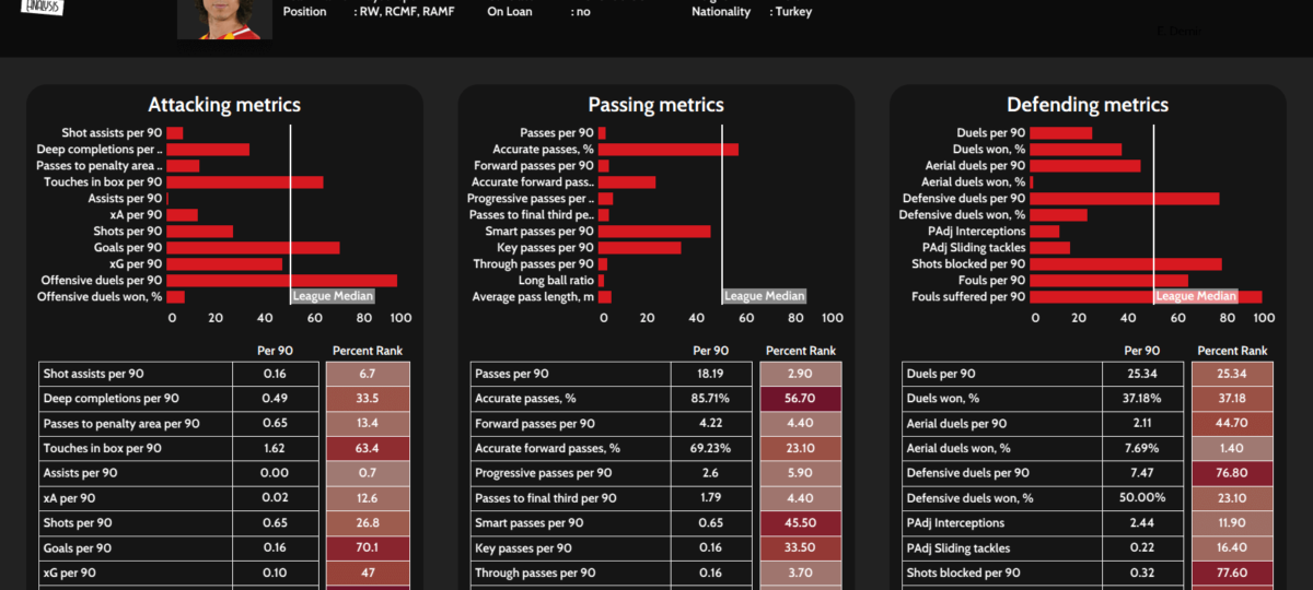Emre Demir 2020/21 - scout report tactical analysis tactics